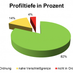 Wash & Check 2014: Profiltiefe